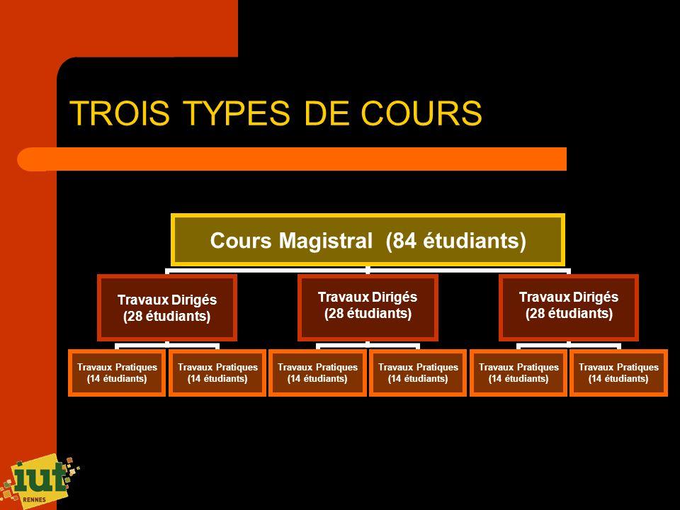 TROIS TYPES DE COURS