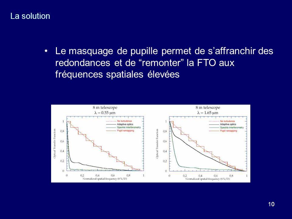 La solution Le masquage de pupille permet de s'affranchir des redondances et de remonter la FTO aux fréquences spatiales élevées.