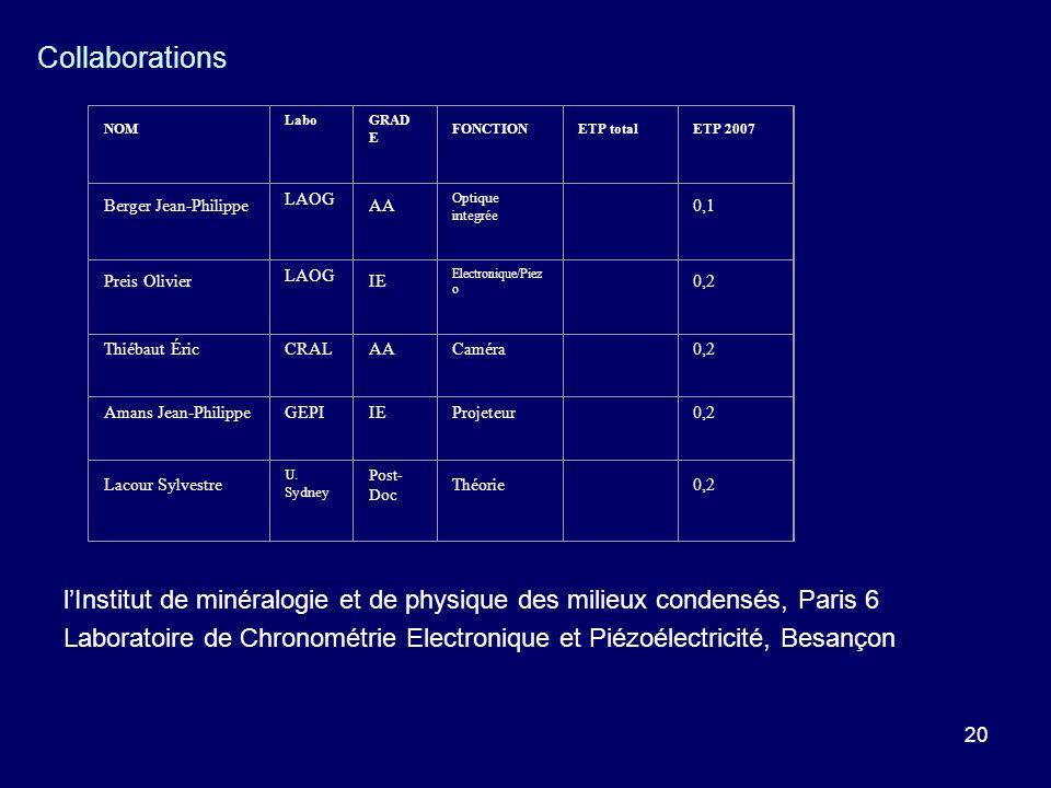 Collaborations. NOM. Labo. GRADE. FONCTION. ETP total. ETP 2007. Berger Jean-Philippe. LAOG.