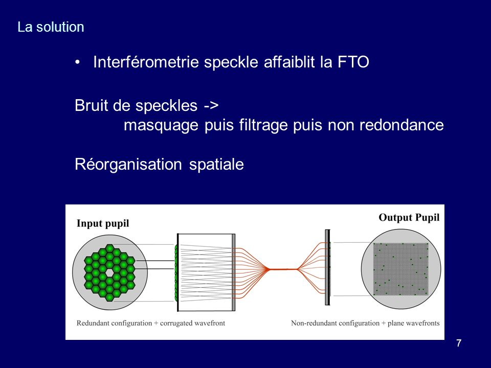 Interférometrie speckle affaiblit la FTO Bruit de speckles ->