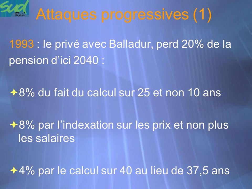 Attaques progressives (1)