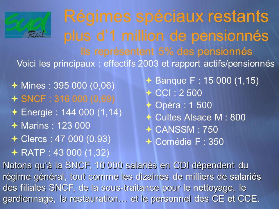 Régimes spéciaux restants plus d'1 million de pensionnés Ils représentent 5% des pensionnés