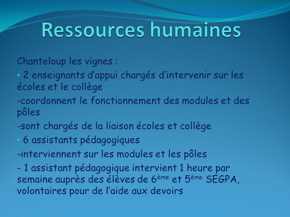 Ressources humaines Chanteloup les vignes :