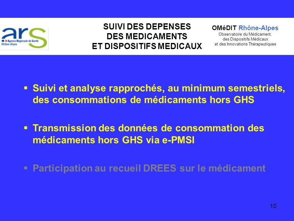 SUIVI DES DEPENSES DES MEDICAMENTS ET DISPOSITIFS MEDICAUX