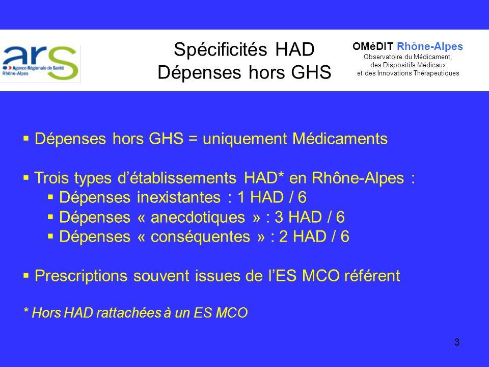 Spécificités HAD Dépenses hors GHS
