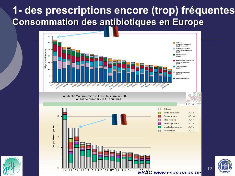 1- des prescriptions encore (trop) fréquentes Consommation des antibiotiques en Europe