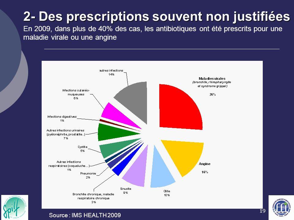 2- Des prescriptions souvent non justifiées En 2009, dans plus de 40% des cas, les antibiotiques ont été prescrits pour une maladie virale ou une angine