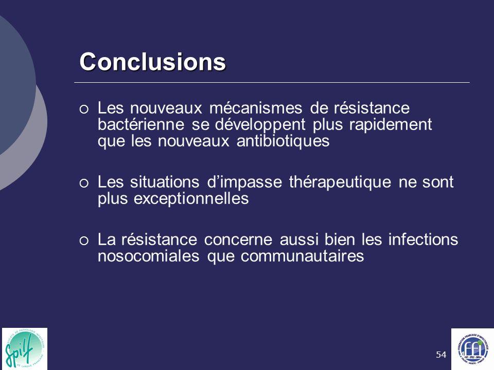 Conclusions Les nouveaux mécanismes de résistance bactérienne se développent plus rapidement que les nouveaux antibiotiques.