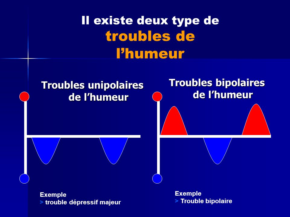 Troubles unipolaires de l'humeur Troubles bipolaires de l'humeur