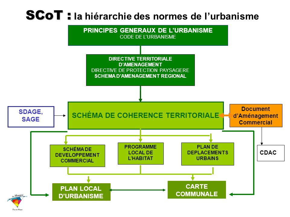 SCoT : la hiérarchie des normes de l'urbanisme