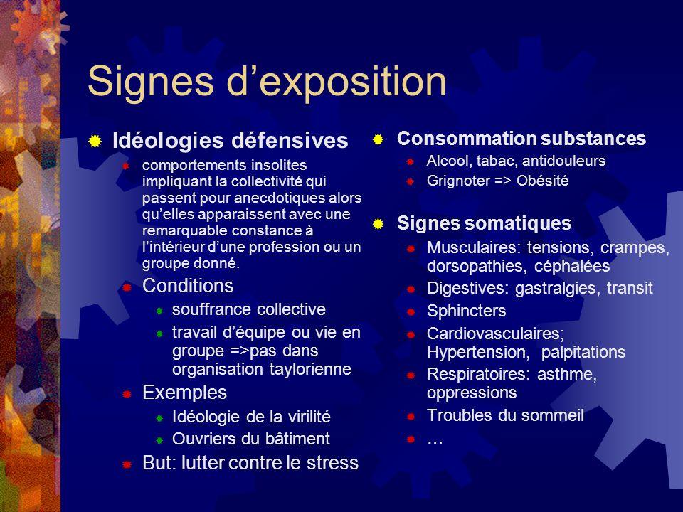 Signes d'exposition Idéologies défensives Consommation substances