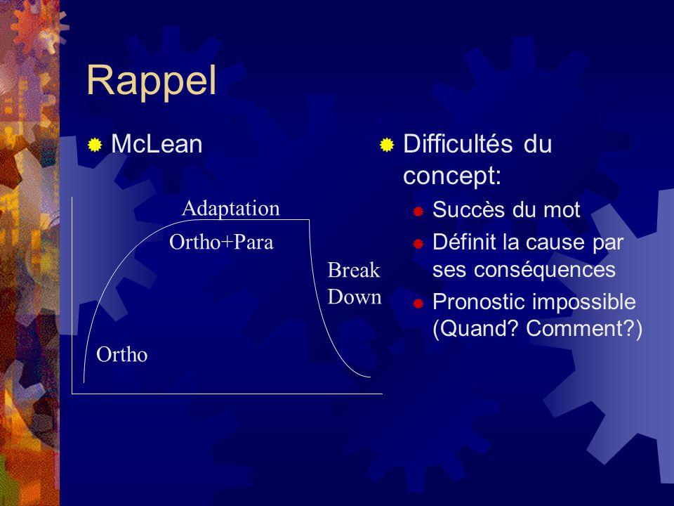 Rappel McLean Difficultés du concept: Succès du mot