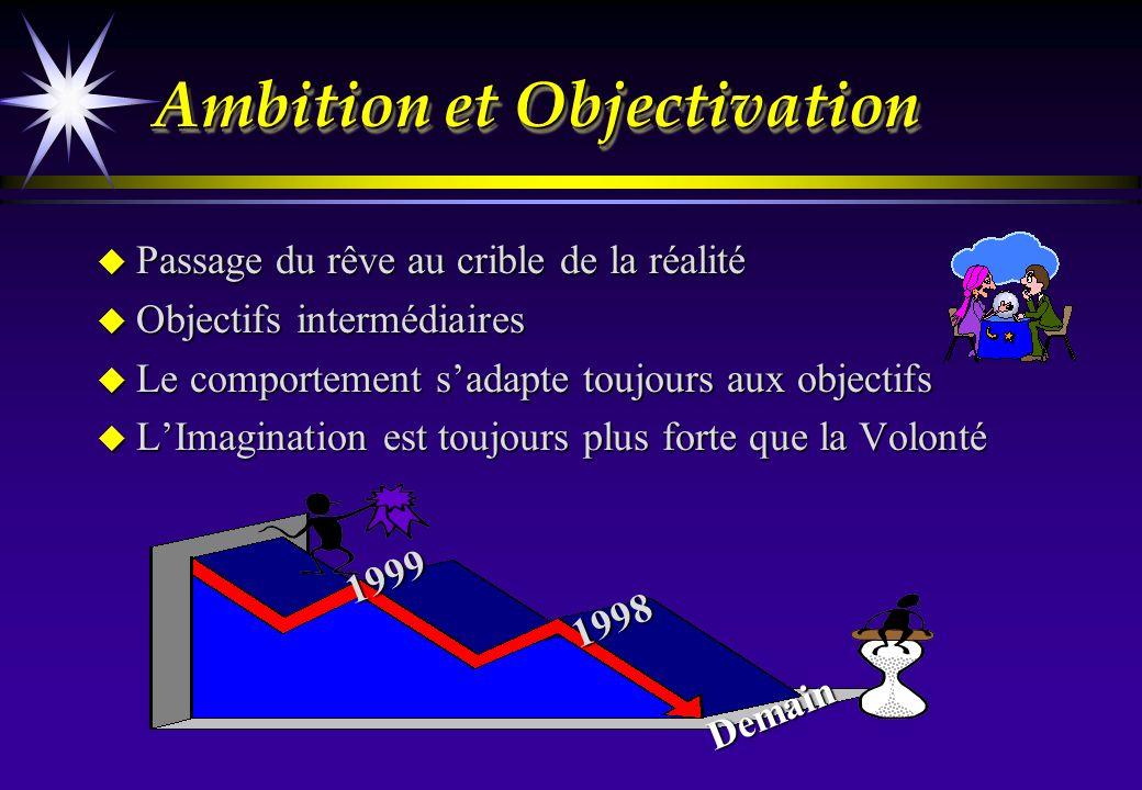 Ambition et Objectivation