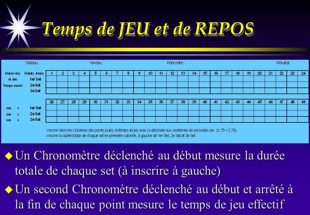 Temps de JEU et de REPOS Un Chronomètre déclenché au début mesure la durée totale de chaque set (à inscrire à gauche)