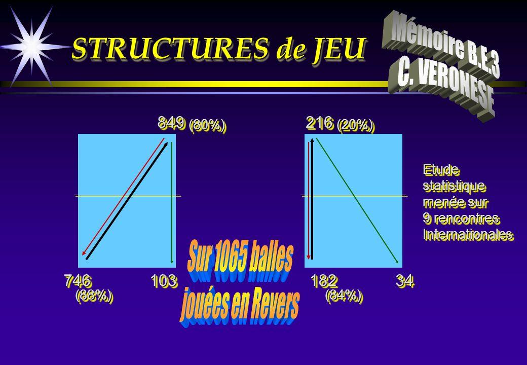 STRUCTURES de JEU Mémoire B.E.3 C. VERONESE Sur 1065 balles