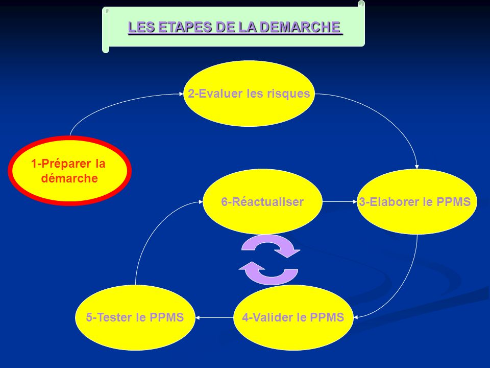 LES ETAPES DE LA DEMARCHE