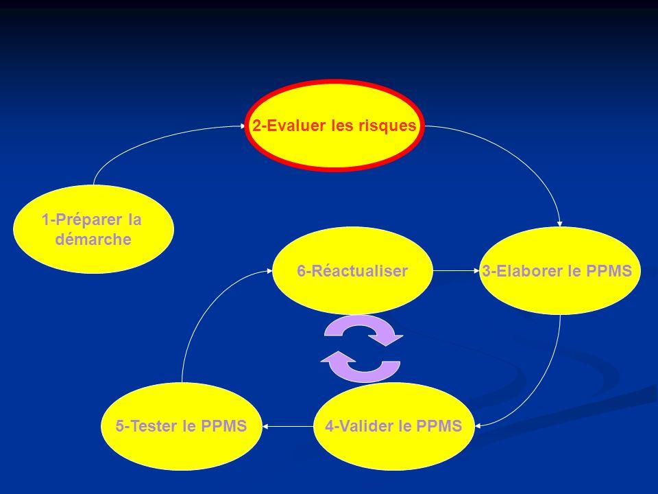 2-Evaluer les risques 2-Evaluer les risques. 1-Préparer la. démarche. 6-Réactualiser. 3-Elaborer le PPMS.