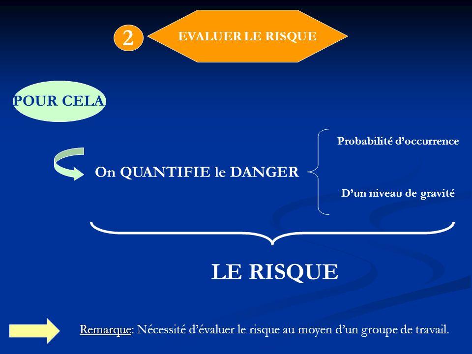 2 LE RISQUE POUR CELA On QUANTIFIE le DANGER EVALUER LE RISQUE