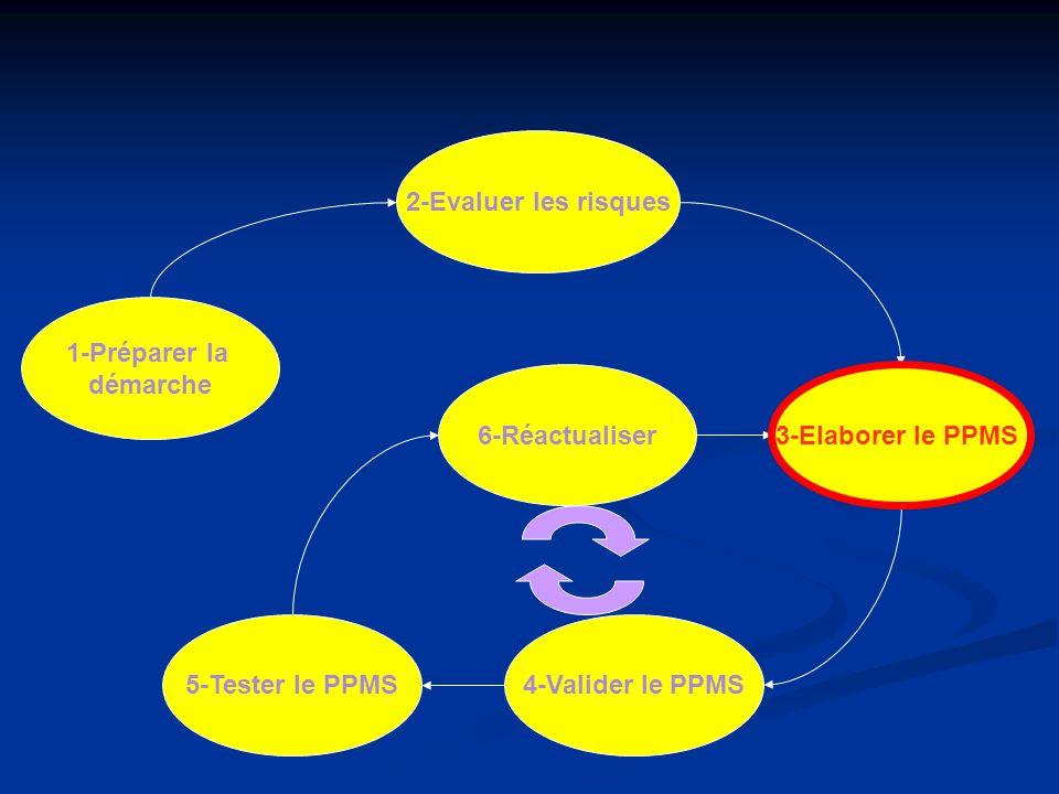 2-Evaluer les risques 1-Préparer la. démarche. 6-Réactualiser. 3-Elaborer le PPMS. 3-Elaborer le PPMS.