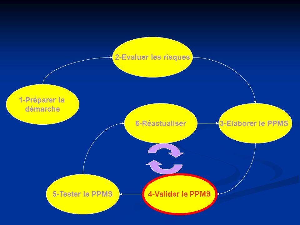 2-Evaluer les risques 1-Préparer la. démarche. 6-Réactualiser. 3-Elaborer le PPMS. 5-Tester le PPMS.