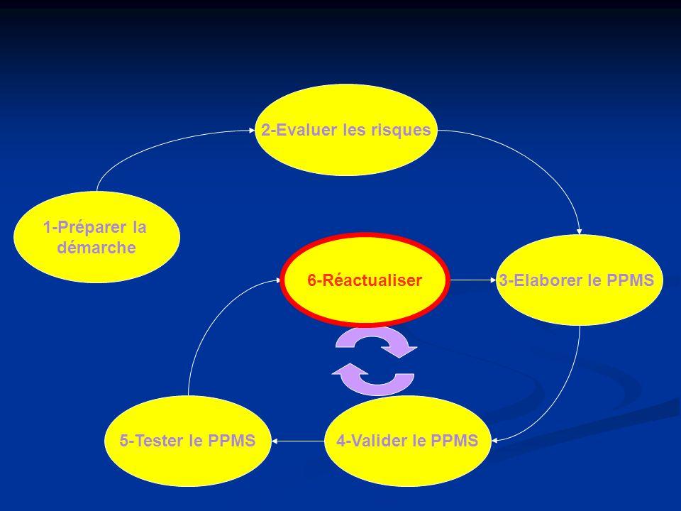 2-Evaluer les risques 1-Préparer la. démarche. 6-Réactualiser. 6-Réactualiser. 3-Elaborer le PPMS.