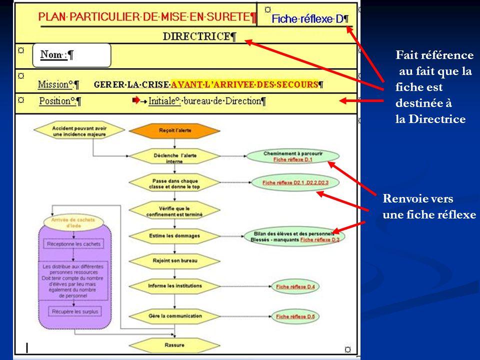 Fait référence au fait que la fiche est destinée à la Directrice Renvoie vers une fiche réflexe