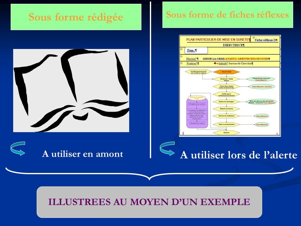 Sous forme de fiches réflexes ILLUSTREES AU MOYEN D'UN EXEMPLE