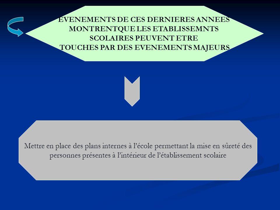 EVENEMENTS DE CES DERNIERES ANNEES MONTRENTQUE LES ETABLISSEMNTS