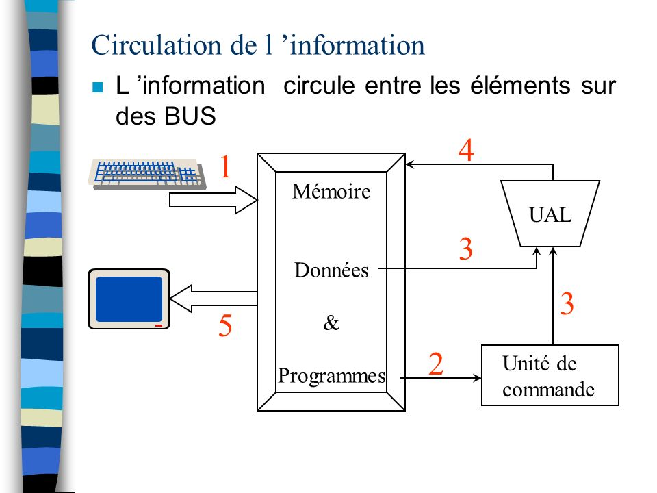 Circulation de l 'information