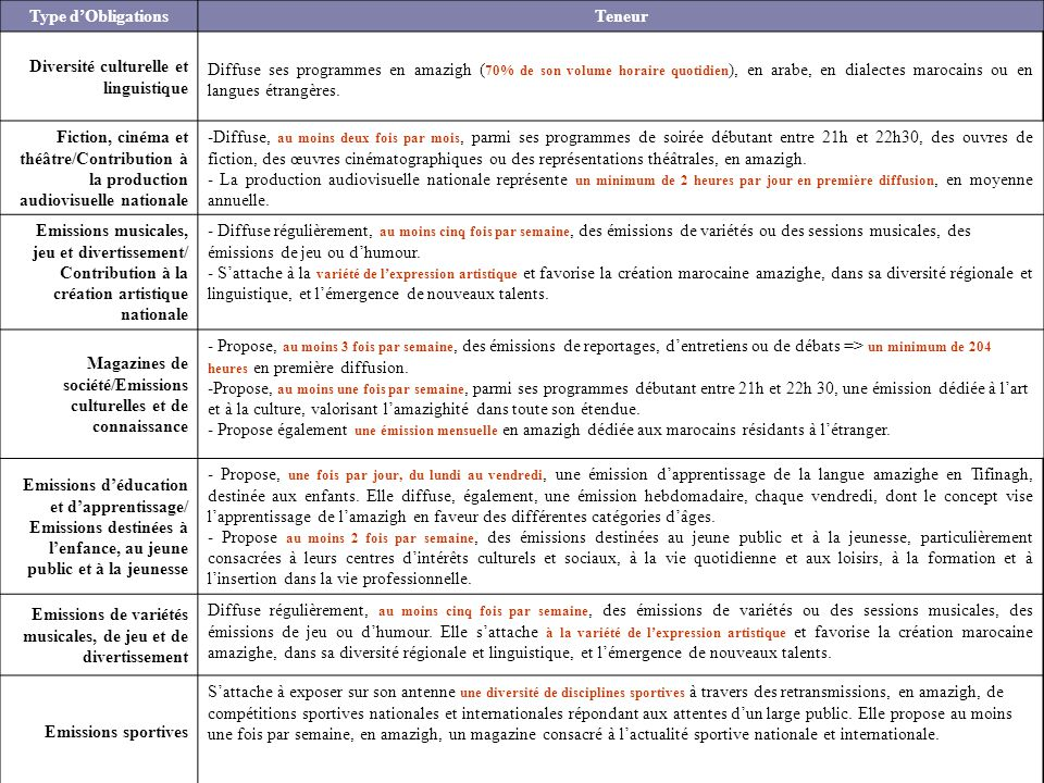 Type d'Obligations Teneur. Diversité culturelle et linguistique.