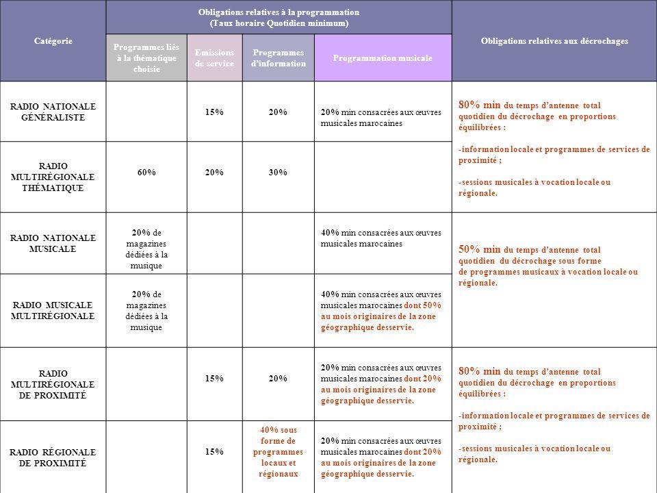 Catégorie Obligations relatives à la programmation. (Taux horaire Quotidien minimum) Obligations relatives aux décrochages.