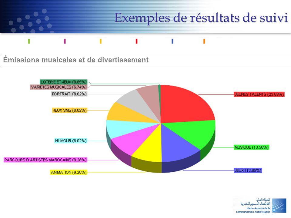Exemples de résultats de suivi