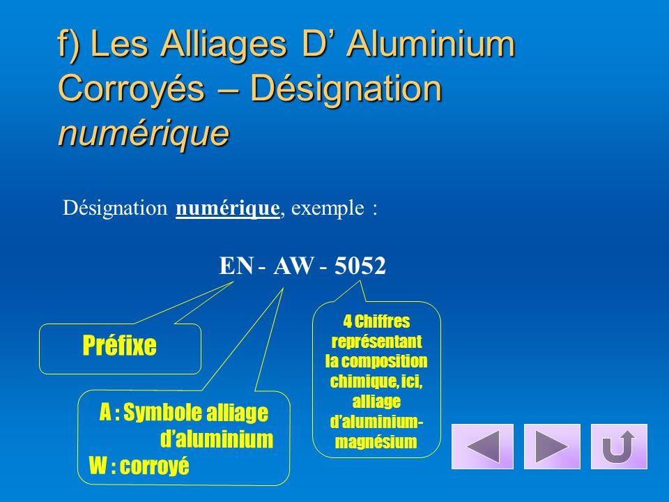 f) Les Alliages D' Aluminium Corroyés – Désignation numérique