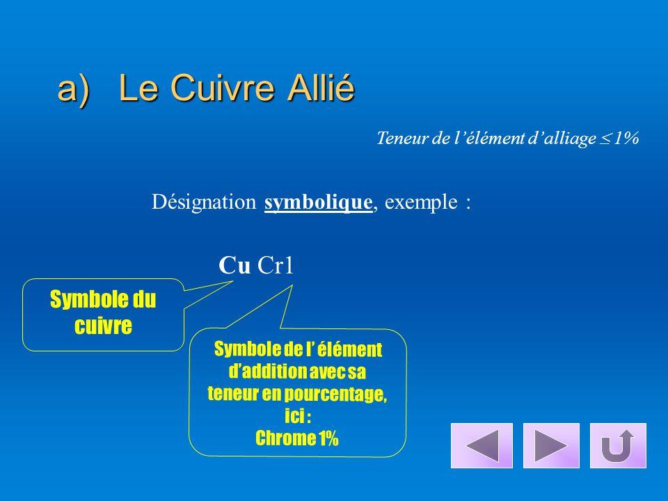 Symbole de l' élément d'addition avec sa teneur en pourcentage, ici :
