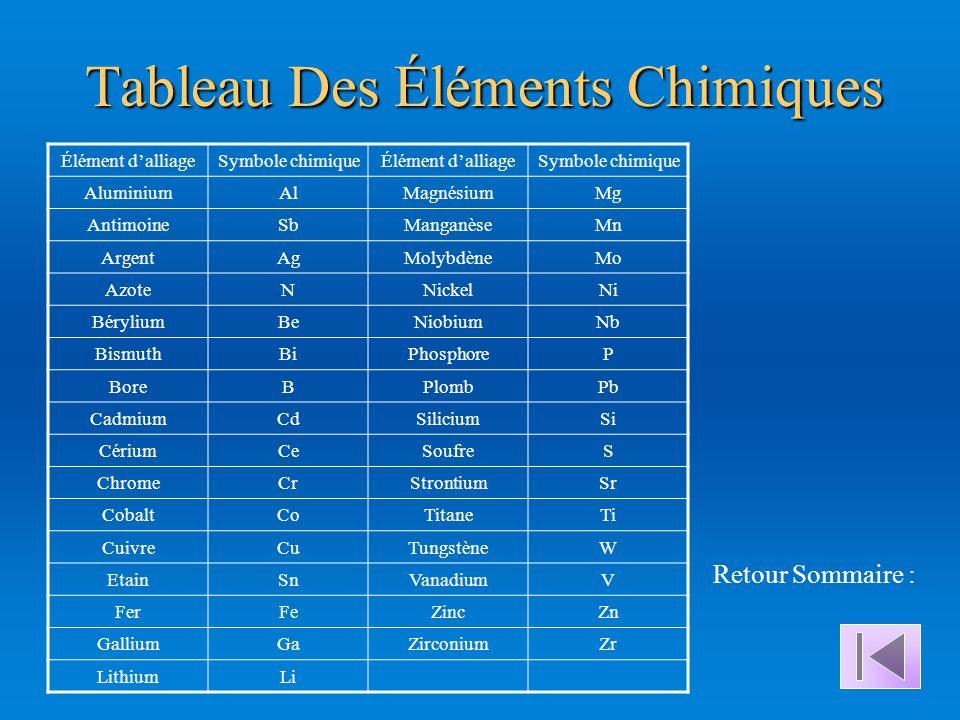 Tableau Des Éléments Chimiques