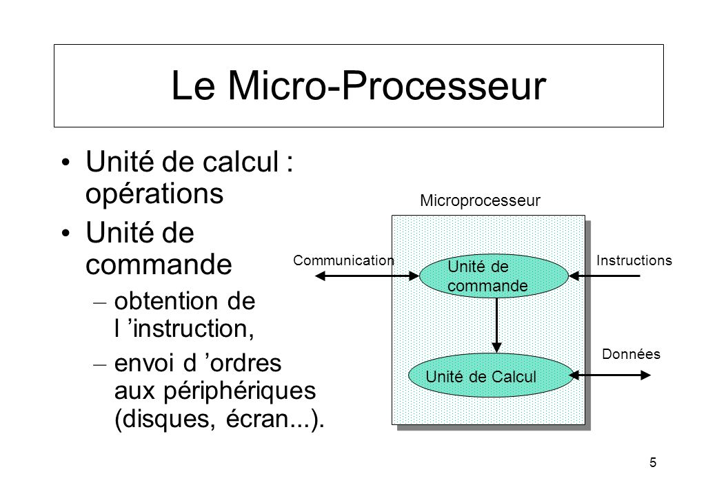Le Micro-Processeur Unité de calcul : opérations Unité de commande
