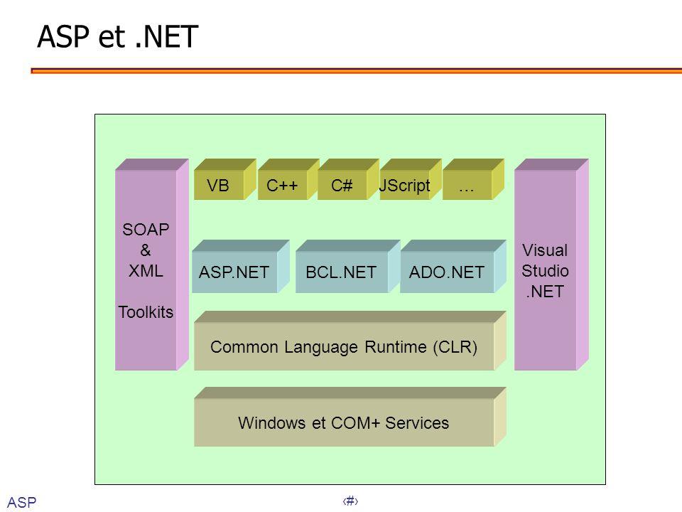 ASP et .NET VB C++ JScript … C# ASP.NET ADO.NET BCL.NET