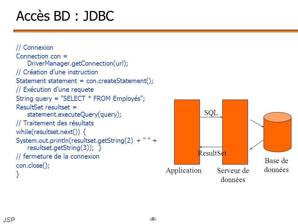 Accès BD : JDBC SQL ResultSet Base de données Application Serveur de