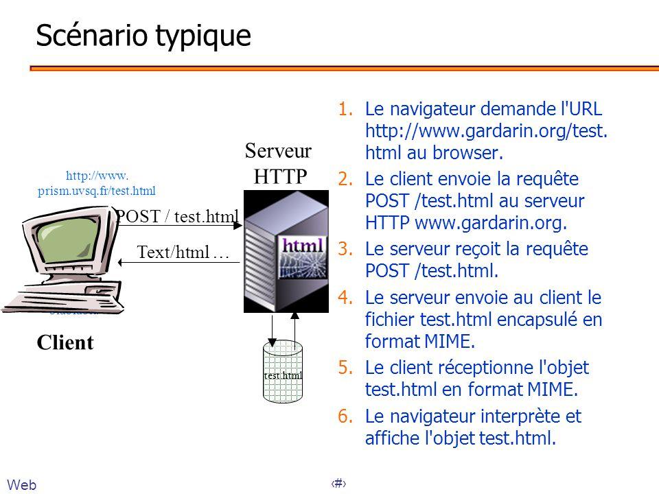 Scénario typique Serveur HTTP Client