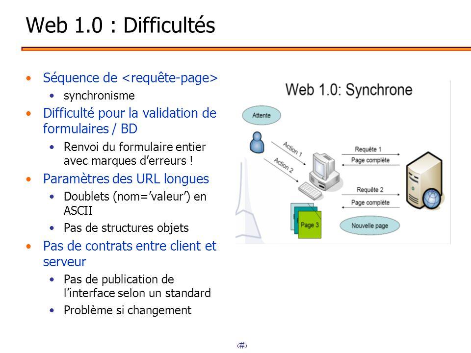 Web 1.0 : Difficultés Séquence de <requête-page>
