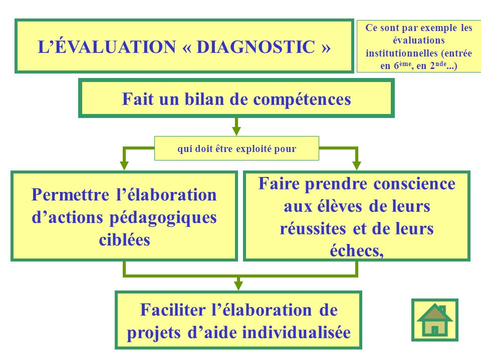 L'ÉVALUATION « DIAGNOSTIC »