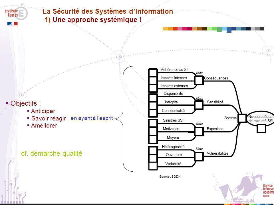 La Sécurité des Systèmes d'Information 1) Une approche systémique !