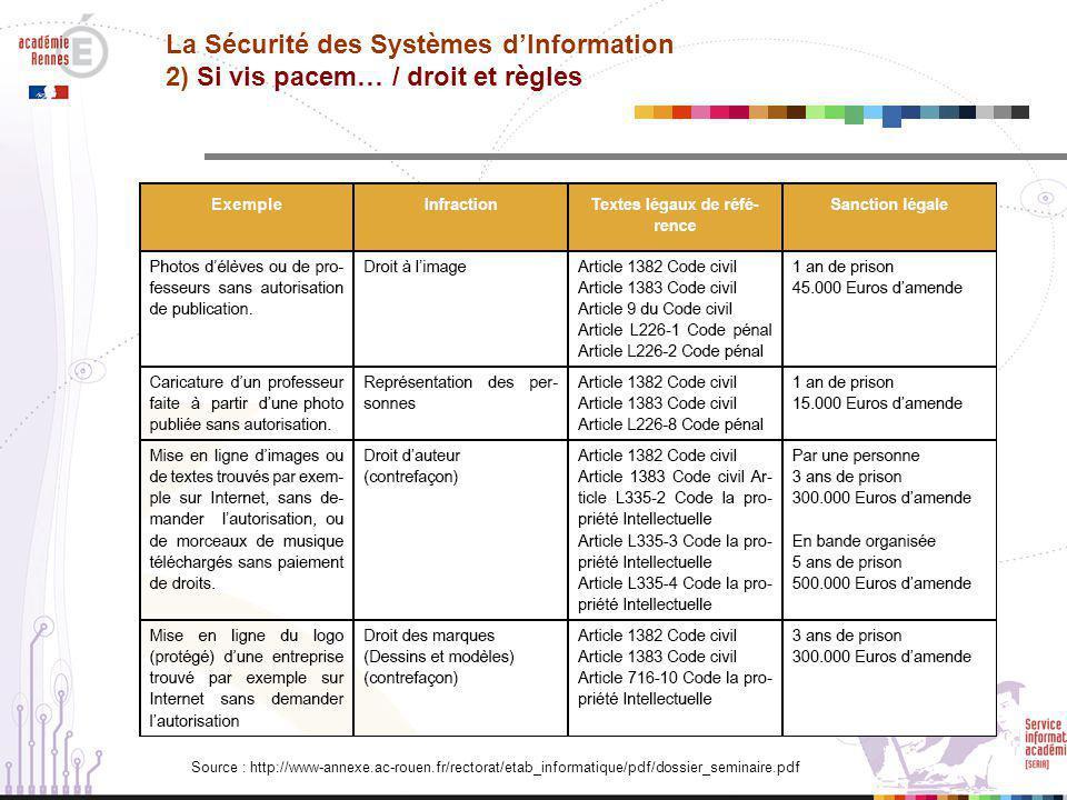 La Sécurité des Systèmes d'Information 2) Si vis pacem… / droit et règles