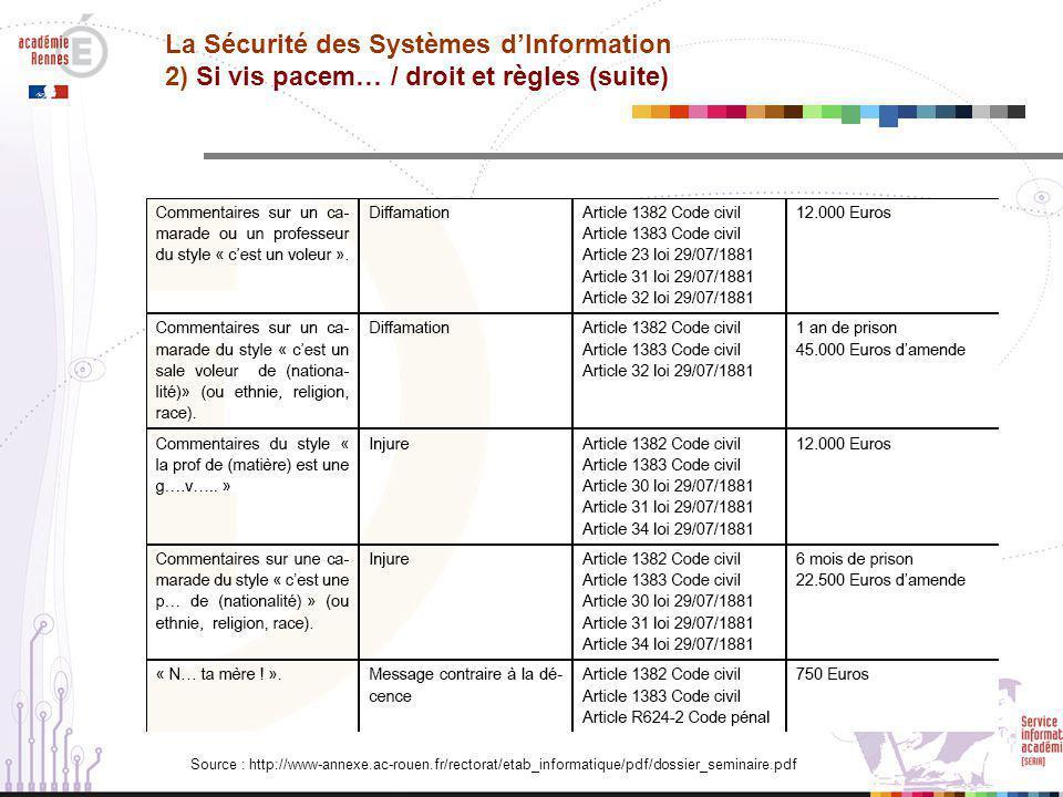 La Sécurité des Systèmes d'Information 2) Si vis pacem… / droit et règles (suite)
