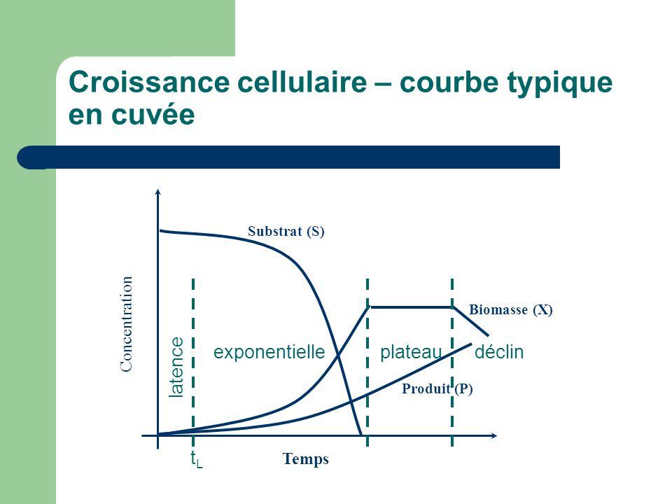 Croissance cellulaire – courbe typique en cuvée