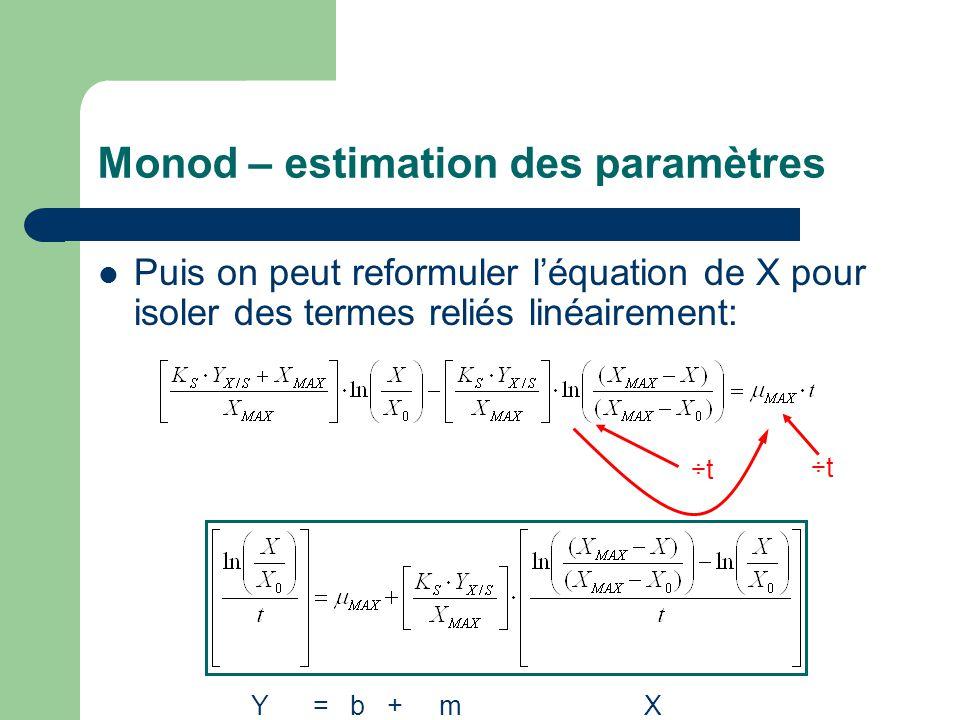 Monod – estimation des paramètres