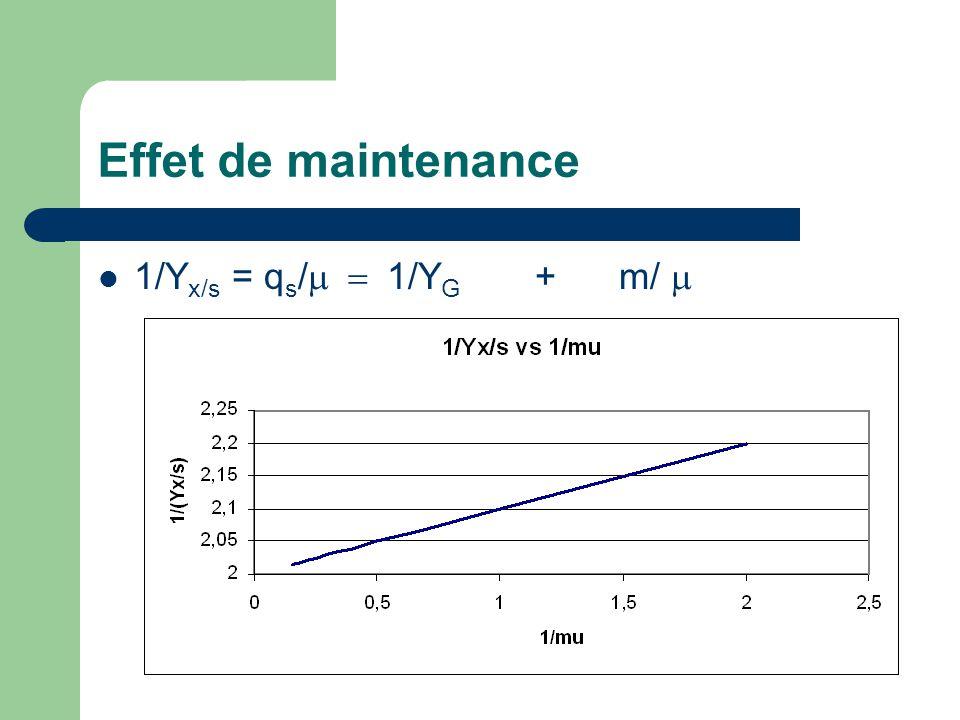 Effet de maintenance 1/Yx/s = qs/m = 1/YG + m/ m
