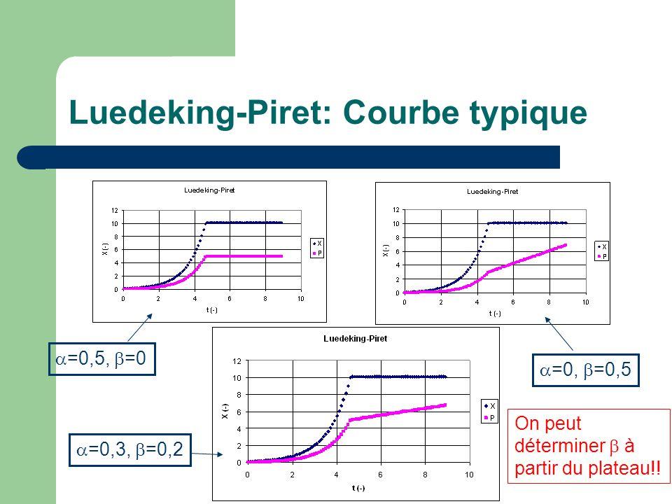 Luedeking-Piret: Courbe typique