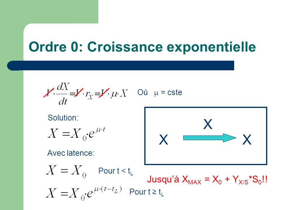 Ordre 0: Croissance exponentielle