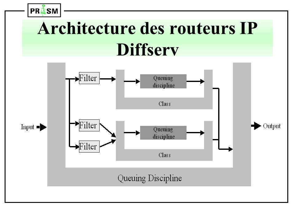 Architecture des routeurs IP Diffserv